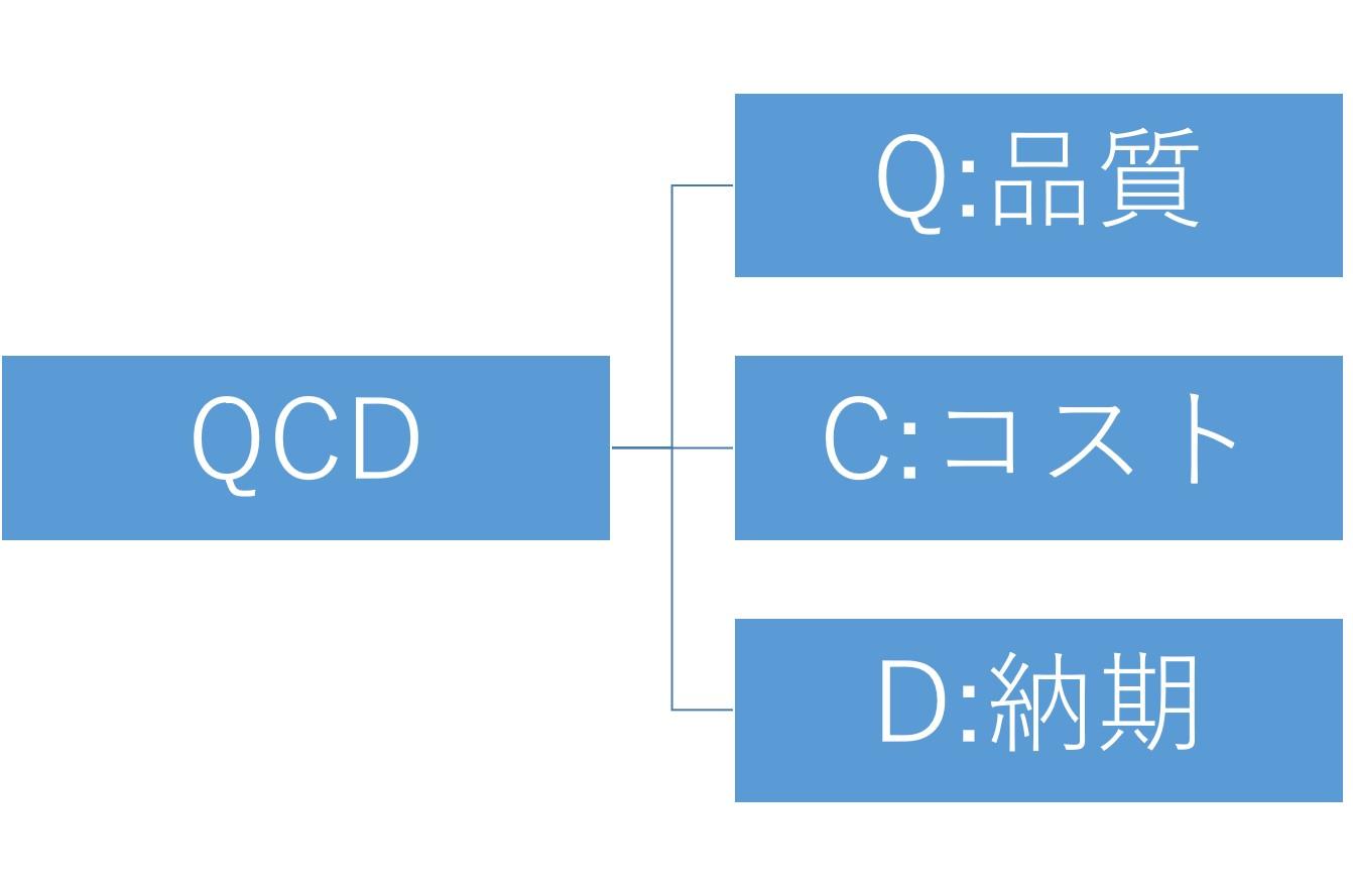 3分でわかる技術の超キホン 4MとQCDとは