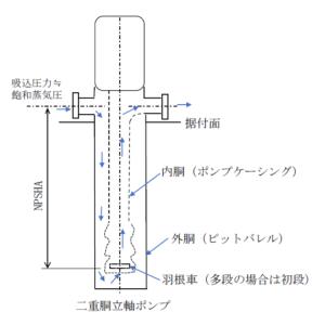 二軸胴立軸ポンプ
