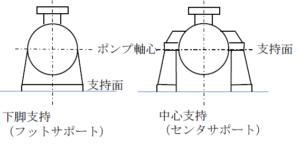 ポンプのケーシング図面