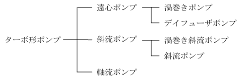 ターボ形ポンプの分類