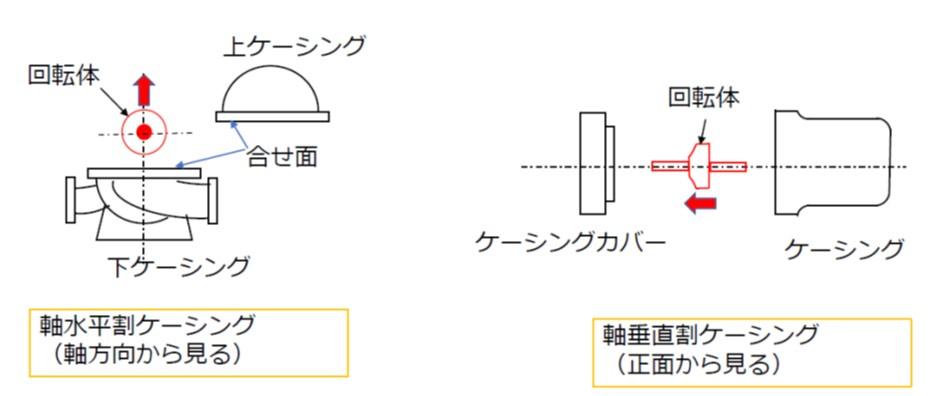 軸水平割ケーシングと軸垂直割ケーシング