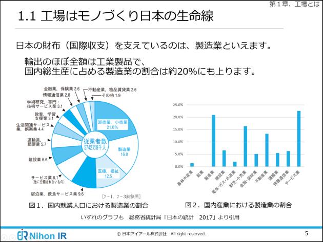 モノづくり日本の生命線、日本の国際収支を支えているのは製造業