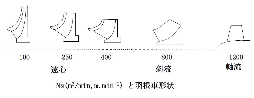 Nsと羽根車の形状