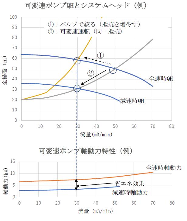 可変速ポンプQHとシステムヘッドの例