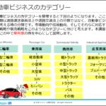 自動車業界の基礎知識(eラーニング)