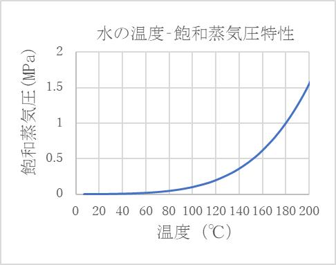 飽和蒸気圧