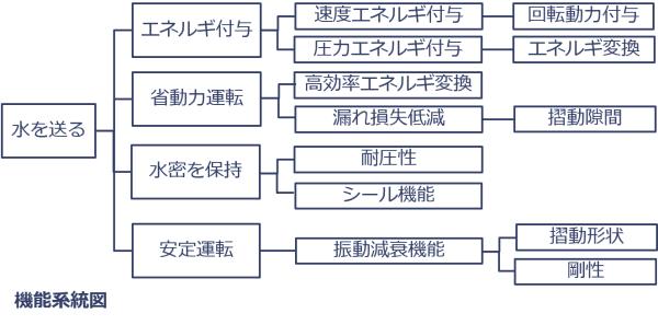 機能系統図