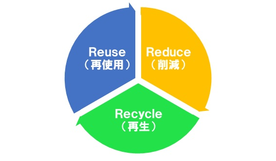 容器・包装の3R関連技術と特許調査