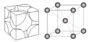 体心立方結晶構造