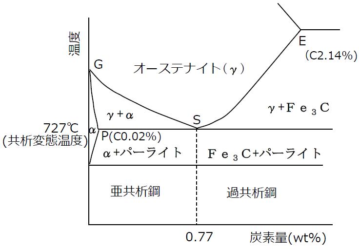 炭素鋼とFe-C系状態図