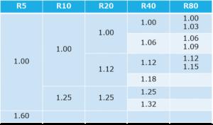 標準数列による機械要素部品の寸法
