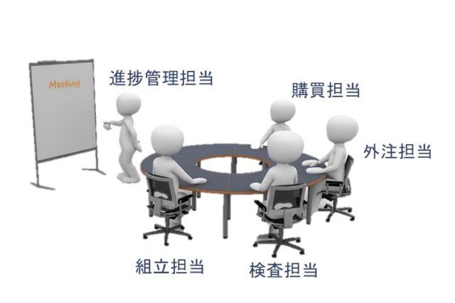 生産管理と進捗会議