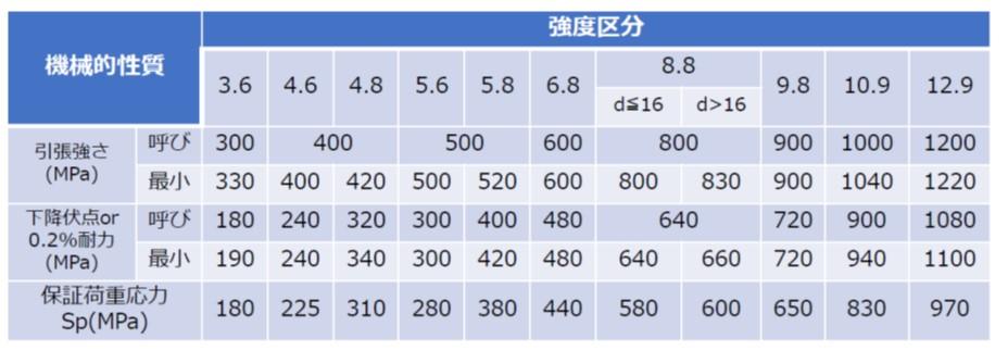 鋼製ボルト・小ねじの機械的性質(JIS B1051)