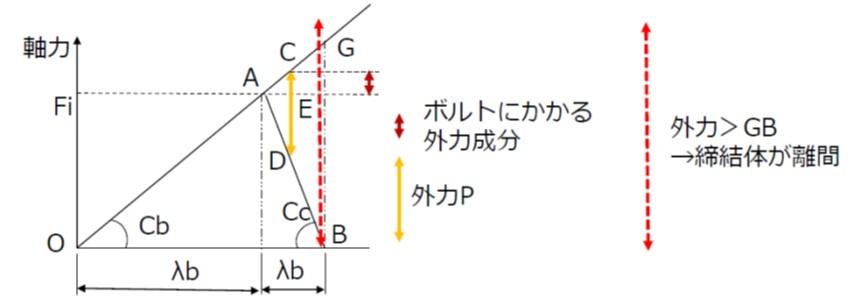 締付線図と外力の関係