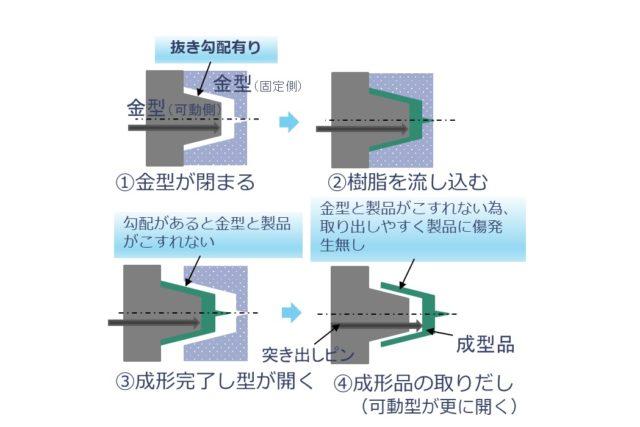 【生産技術のツボ】プラスチック成形用の金型技術(抜き勾配とアンダーカット形状)
