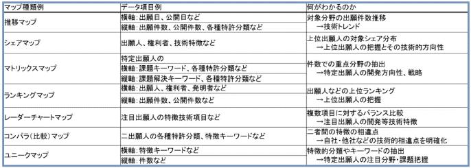 特許マップの種類