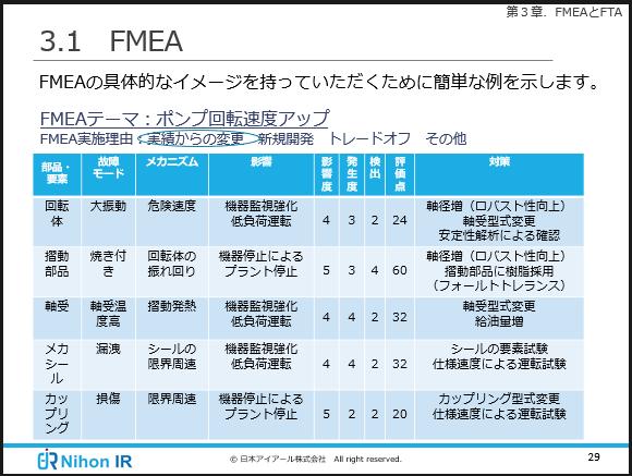 FMEAの解説
