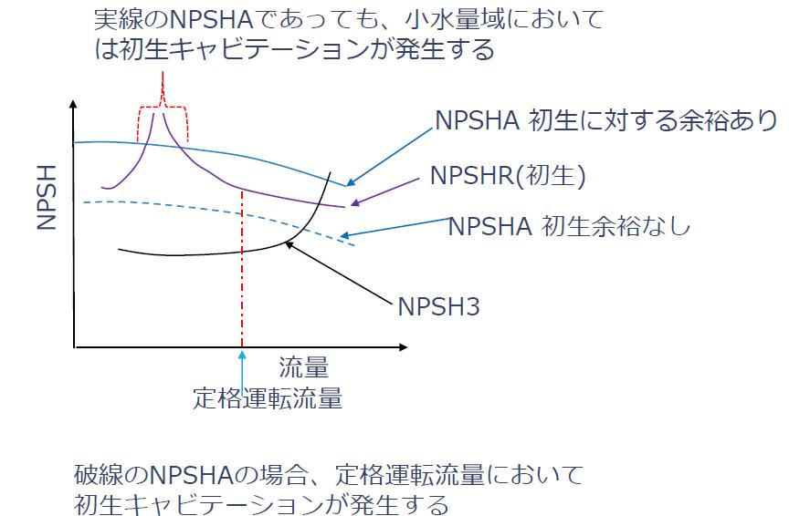 初生NPSHRとNPSH3