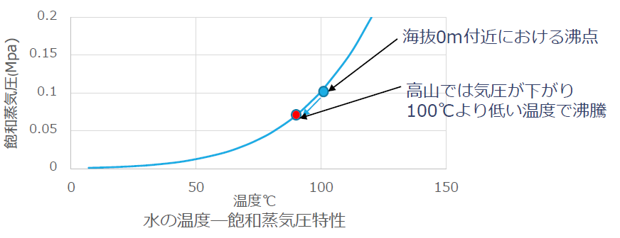 水の飽和蒸気圧特性