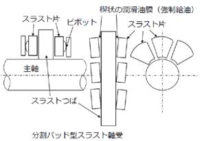 油潤滑動圧軸受