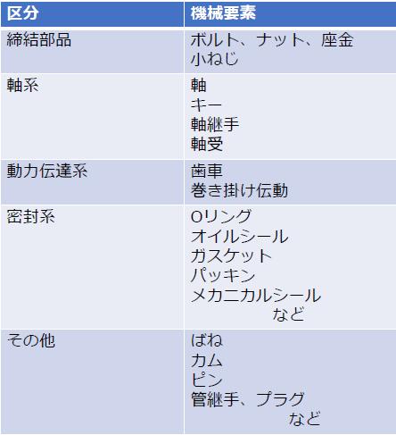 機械要素の分類(締結部品、軸系、動力伝達系、密封系)