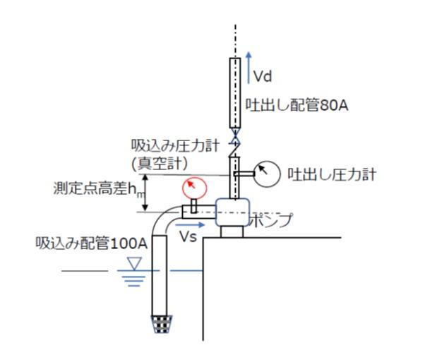 ポンプ全揚程の測定