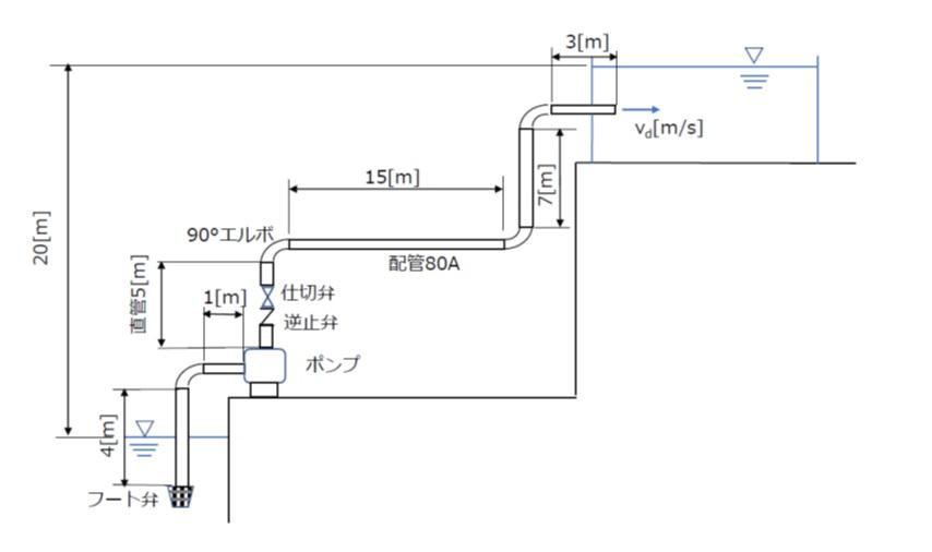 送水系統(全揚程の解説)