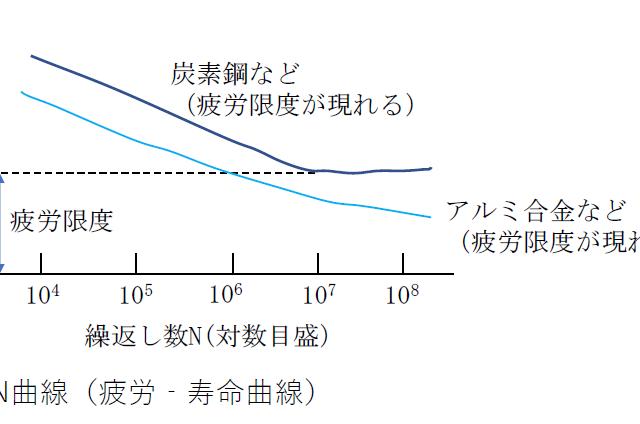 強度設計と疲労破壊(S-N曲線)