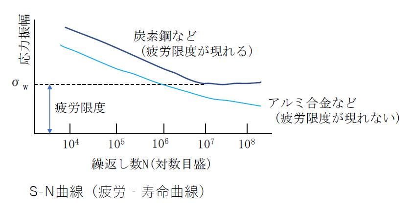 S-N曲線(疲労・寿命曲線)