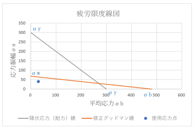 疲労限度線図