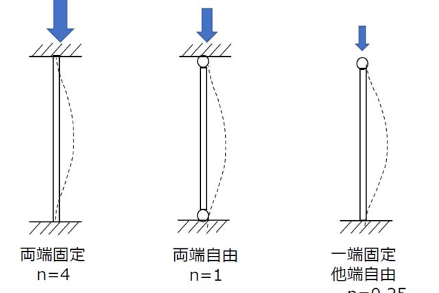 オイラーの公式と柱両端の支持形状