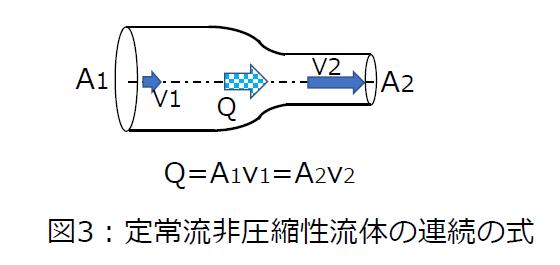 定常流非圧縮性流体の連続性の式