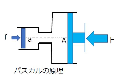 流体と圧力(パスカルの原理)
