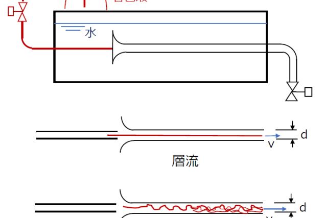 【機械設計マスターへの道】流体力学の基礎知識④ 管路における圧力損失