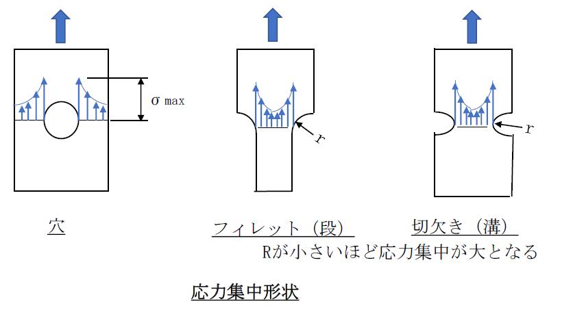 応力集中形状