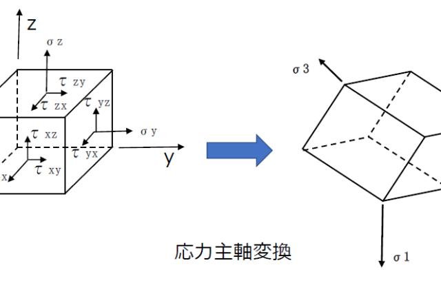 応力主軸変換の図