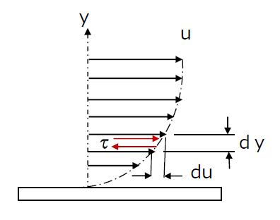 Velocity gradient