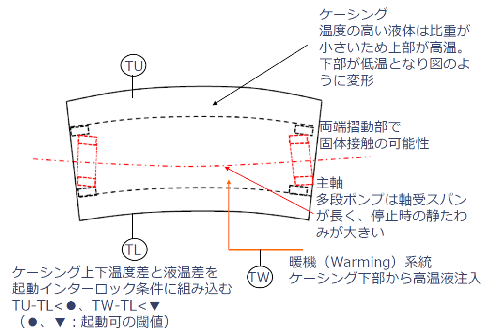 暖機におけるケーシングの温度差