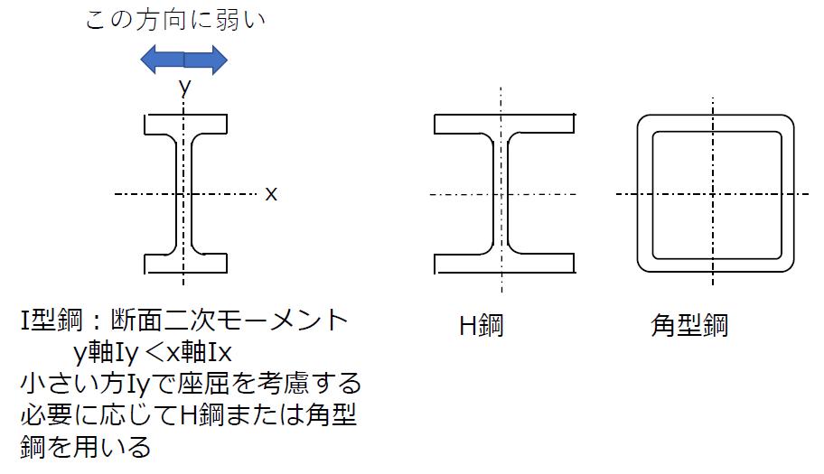 I型鋼、H鋼、角型鋼