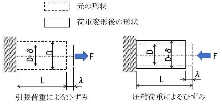 引張荷重と圧縮荷重によるひずみ