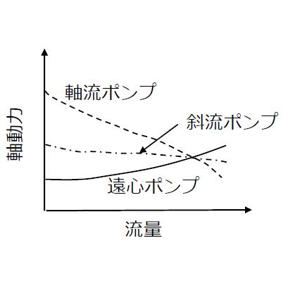 流量と軸動力の関係