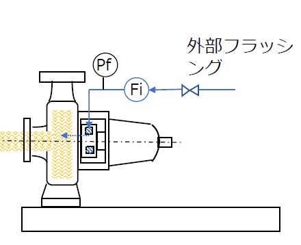 圧力計Pfと流量計Fiでフラッシングを確認