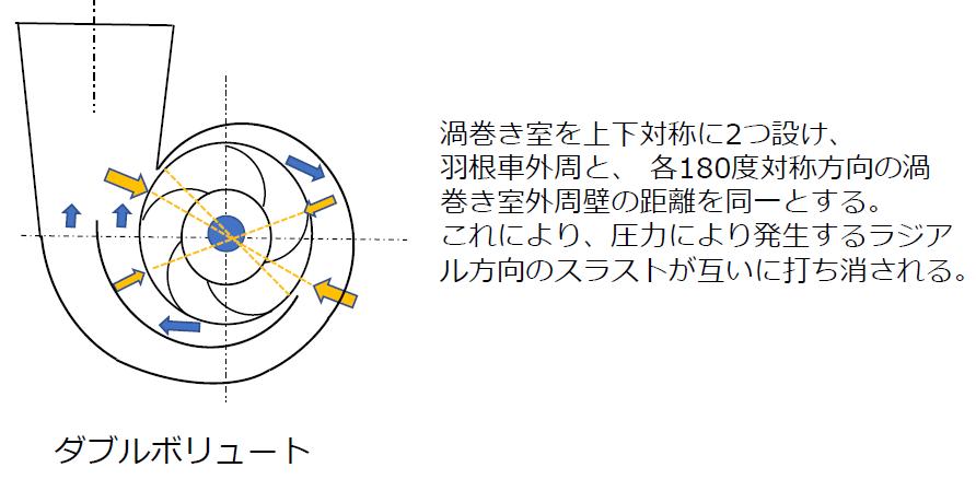 ダブルボリュート構造