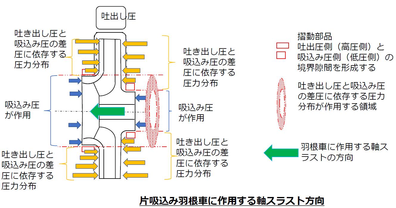 片吸込み羽根車に作用する軸スラスト方向