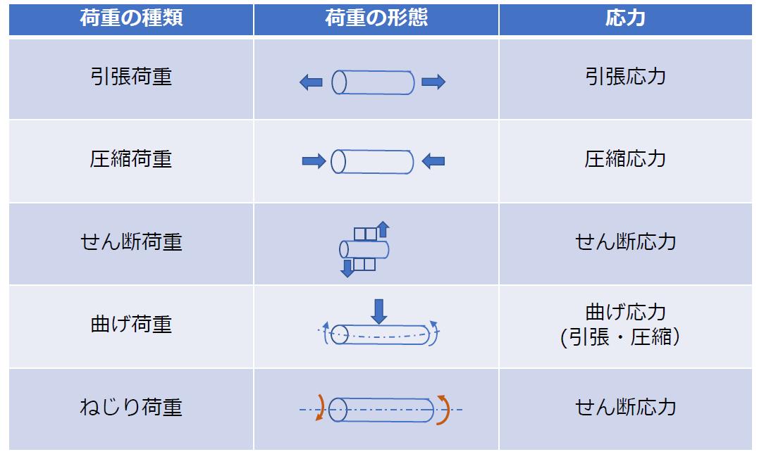 荷重の種類(5種)