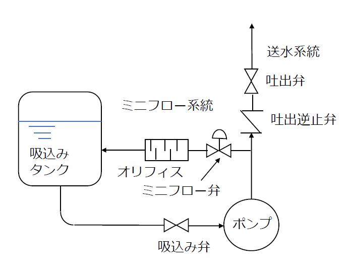 ミニマムフロー系統