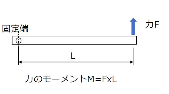 力のモーメントM=FxL