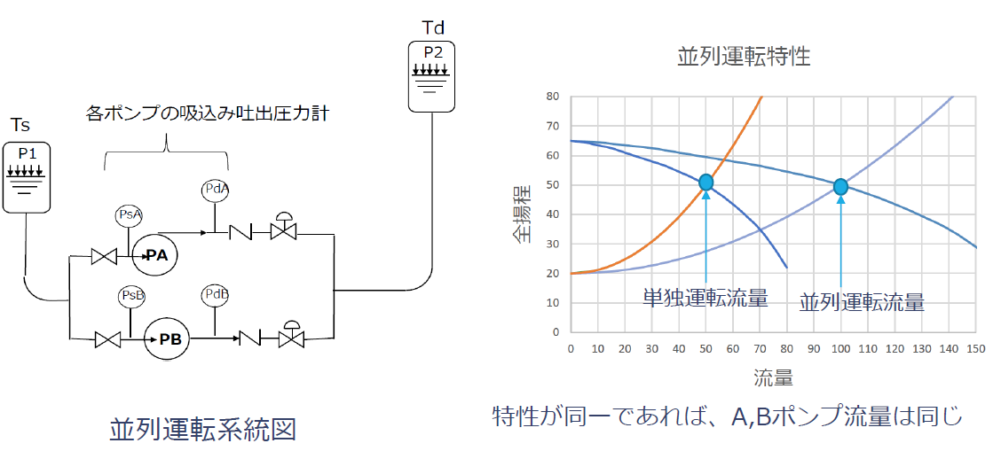 並列運転系統図と並列運転特性