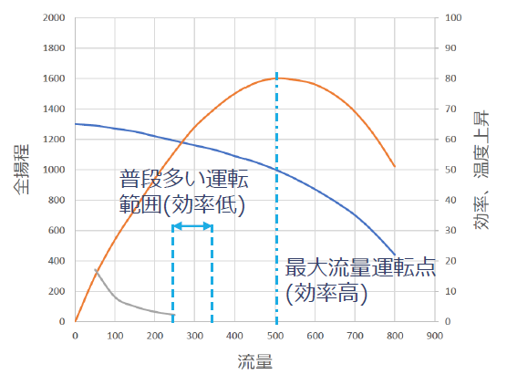 ポンプの並列運転と効率