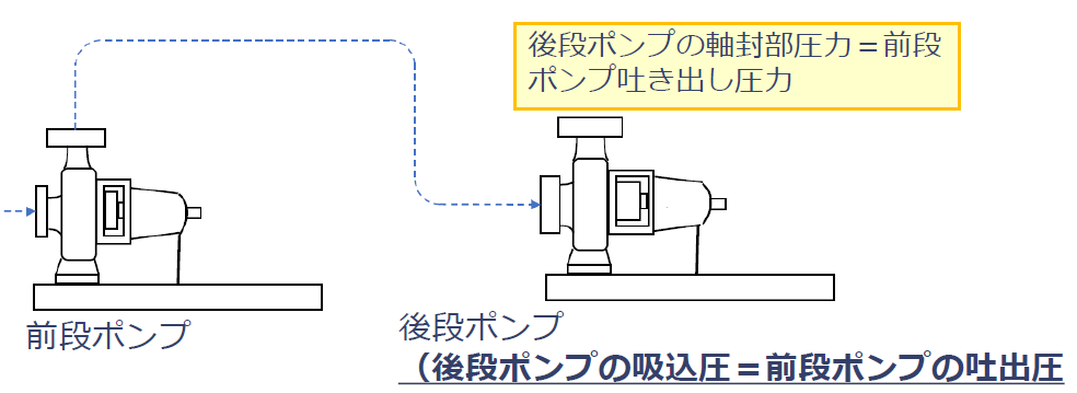後段ポンプの吸込圧